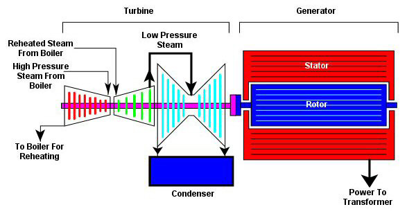 Steam Turbine / Generator| EPHF