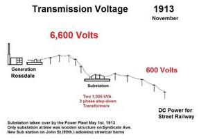 drawing of transmission lines